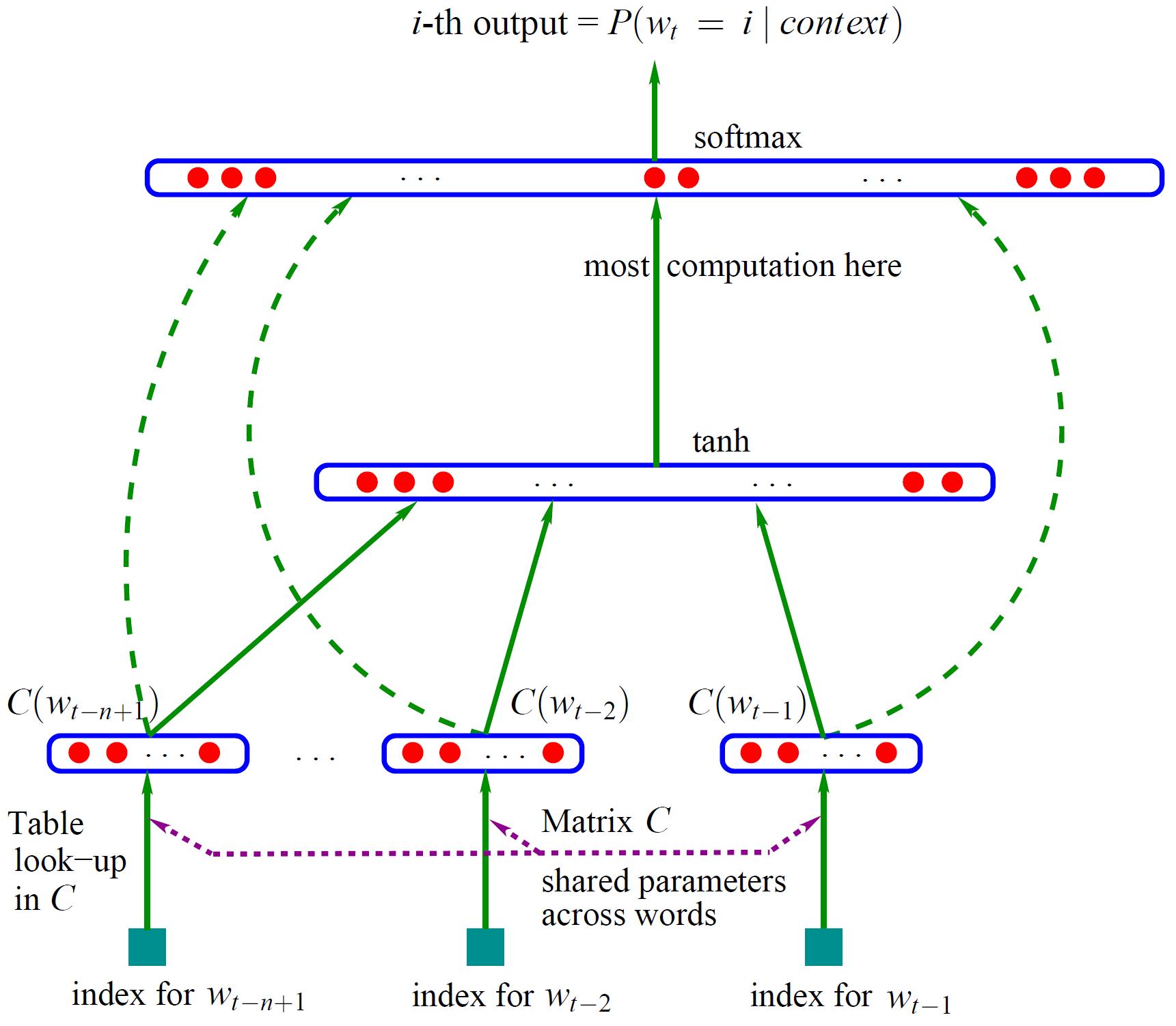 Neural Network Language Model